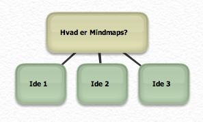 Mindmaps er et værktøj til at skabe ideer strukturere ideer og